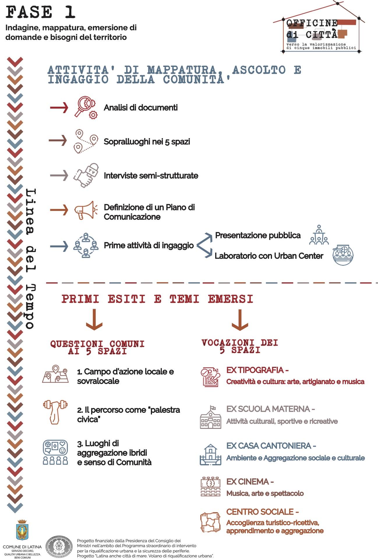 Infografica 1 Latina_rev2_ma